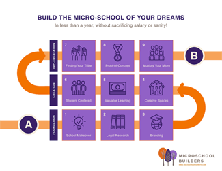Micro-School Builders 9-Step Process